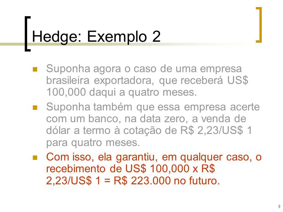 Hedge: Exemplo 2 Suponha agora o caso de uma empresa brasileira exportadora, que receberá US$ 100,000 daqui a quatro meses.