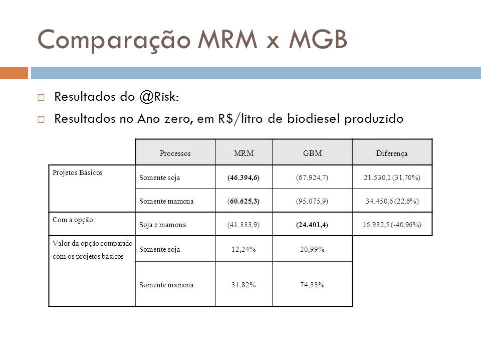 Comparação MRM x MGB Resultados do @Risk: