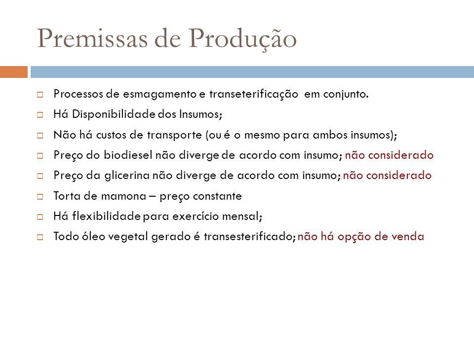 Premissas de Produção Processos de esmagamento e transeterificação em conjunto. Há Disponibilidade dos Insumos;
