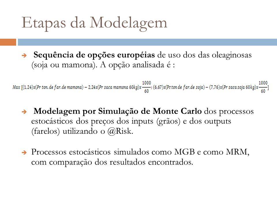 Etapas da Modelagem Sequência de opções européias de uso dos das oleaginosas (soja ou mamona). A opção analisada é :