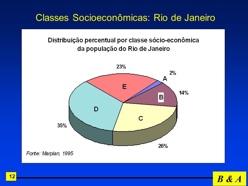 Classes Socioeconômicas: Rio de Janeiro