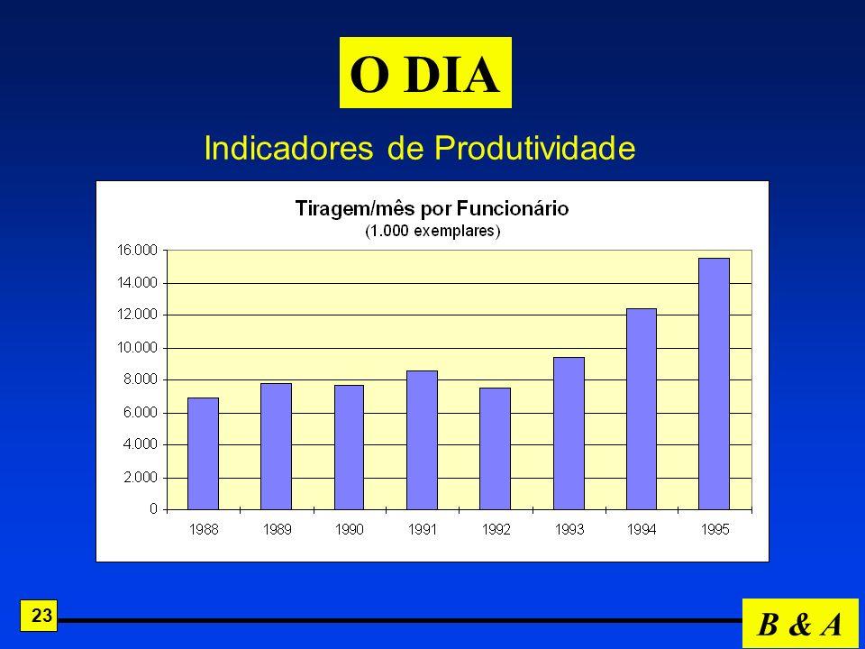 O DIA Indicadores de Produtividade