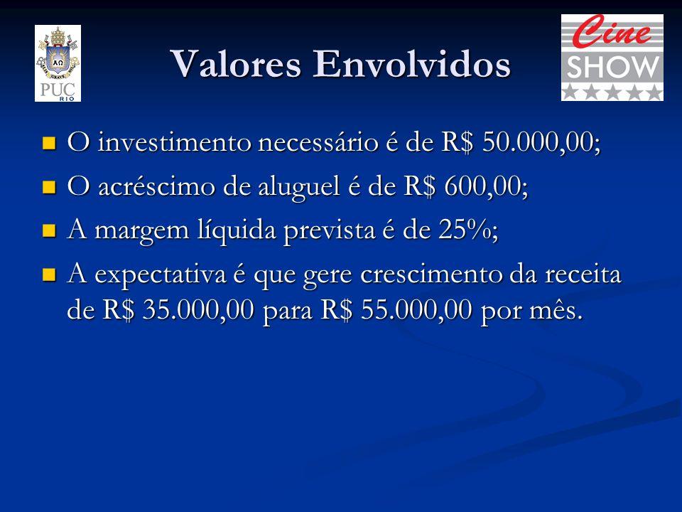 Valores Envolvidos O investimento necessário é de R$ 50.000,00;