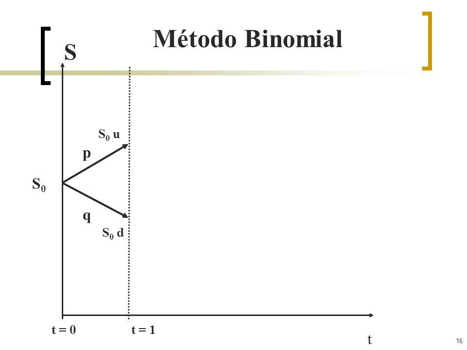 Método Binomial S S0 u p S0 q S0 d t = 0 t = 1 t