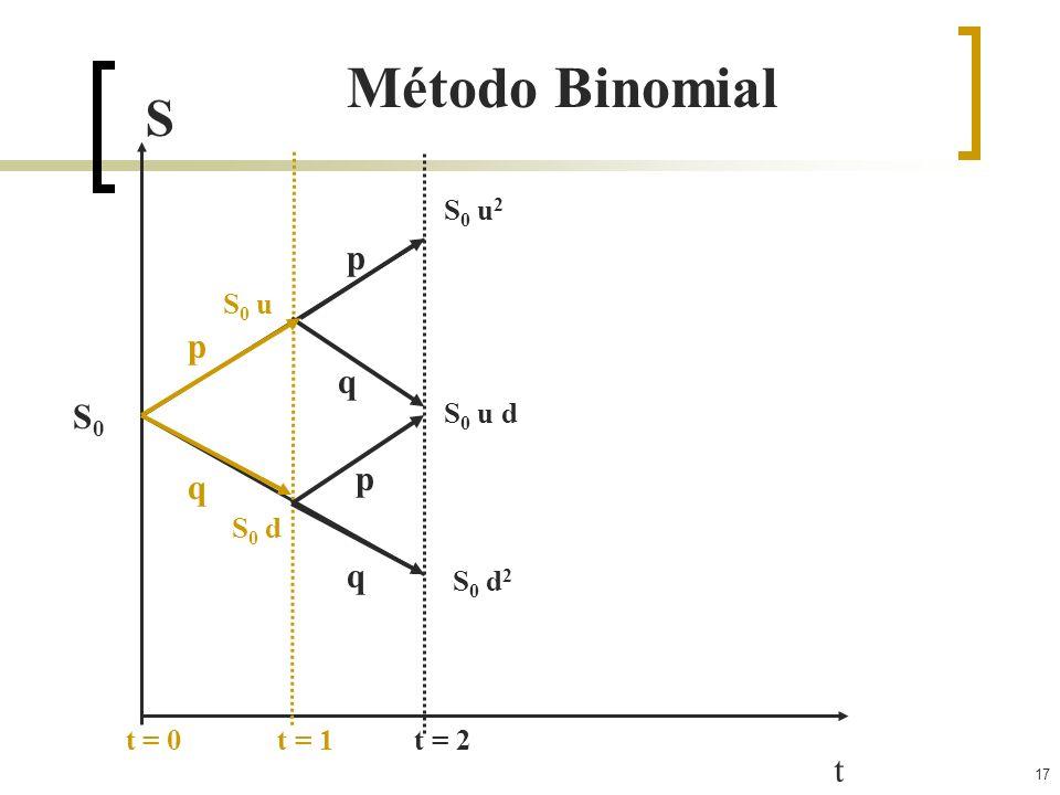 Método Binomial S p p q S0 p q q t S0 u2 S0 u S0 u d S0 d S0 d2