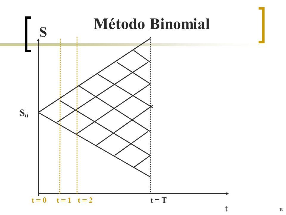 Método Binomial S S0 t = 0 t = 1 t = 2 t = T t