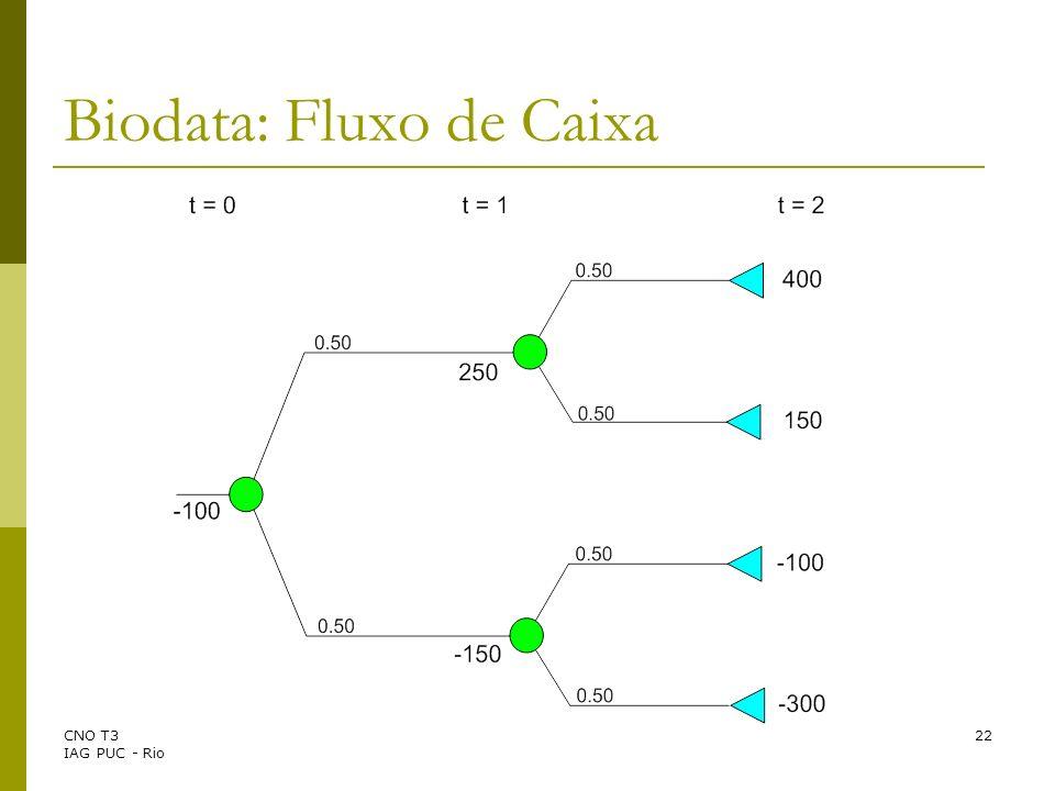 Biodata: Fluxo de Caixa