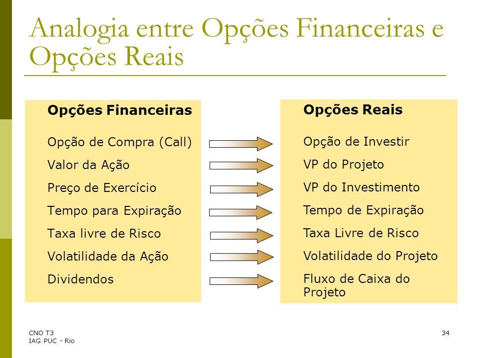 Analogia entre Opções Financeiras e Opções Reais