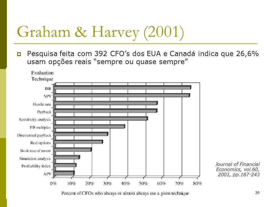 Graham & Harvey (2001) Pesquisa feita com 392 CFO's dos EUA e Canadá indica que 26,6% usam opções reais sempre ou quase sempre