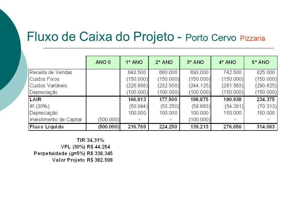 Fluxo de Caixa do Projeto - Porto Cervo Pizzaria