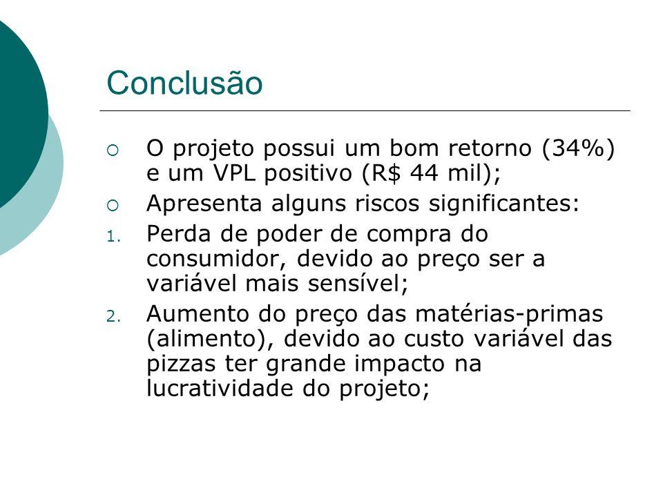 Conclusão O projeto possui um bom retorno (34%) e um VPL positivo (R$ 44 mil); Apresenta alguns riscos significantes: