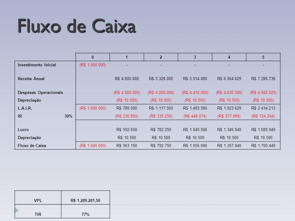 Fluxo de Caixa 1 2 3 4 5 Investimento Inicial (R$ 1.000.000) -