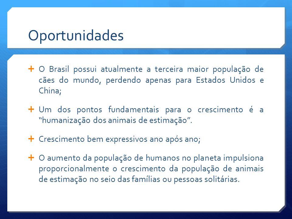 Oportunidades O Brasil possui atualmente a terceira maior população de cães do mundo, perdendo apenas para Estados Unidos e China;