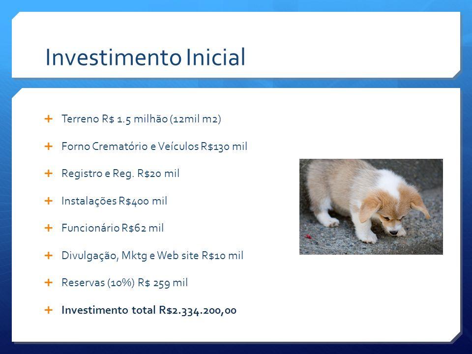 Investimento Inicial Terreno R$ 1.5 milhão (12mil m2)