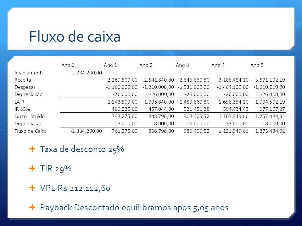 Fluxo de caixa Taxa de desconto 25% TIR 29% VPL R$ 212.112,60