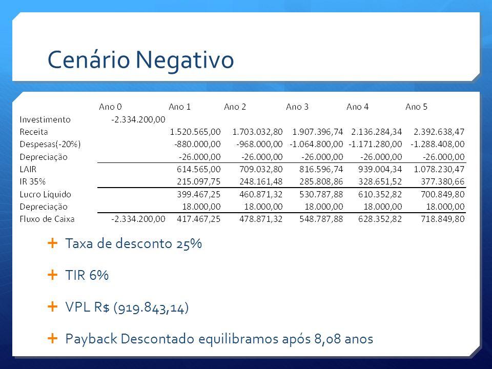 Cenário Negativo Taxa de desconto 25% TIR 6% VPL R$ (919.843,14)