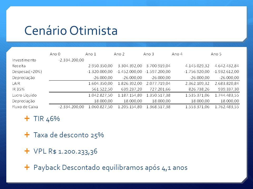 Cenário Otimista TIR 46% Taxa de desconto 25% VPL R$ 1.200.233,36