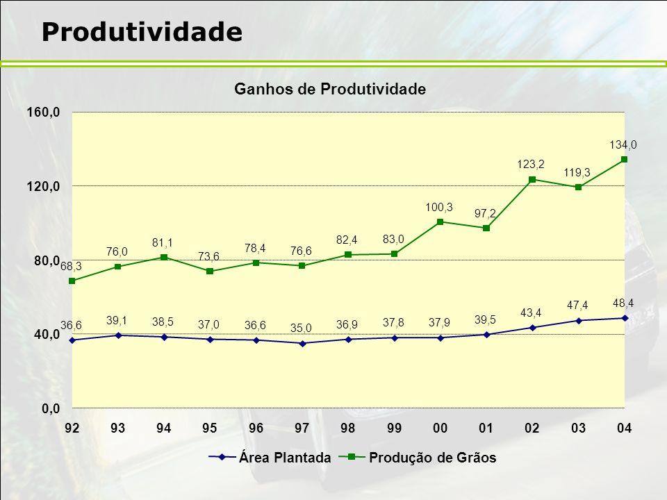 Produtividade Ganhos de Produtividade Área Plantada Produção de Grãos