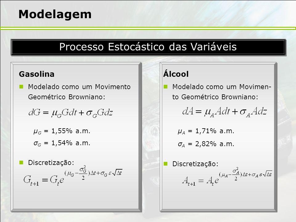 Processo Estocástico das Variáveis