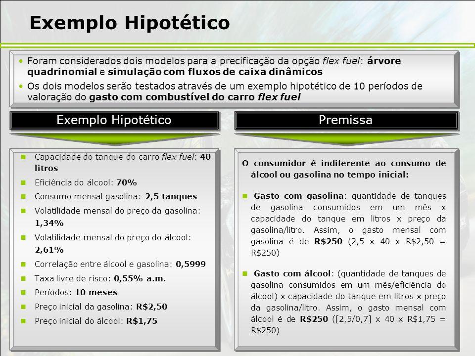 Exemplo Hipotético Exemplo Hipotético Premissa