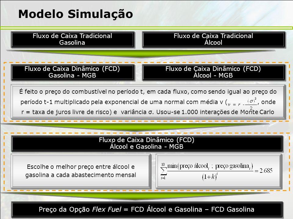 Modelo Simulação Fluxo de Caixa Tradicional. Gasolina. Fluxo de Caixa Tradicional. Álcool. Fluxo de Caixa Dinâmico (FCD)