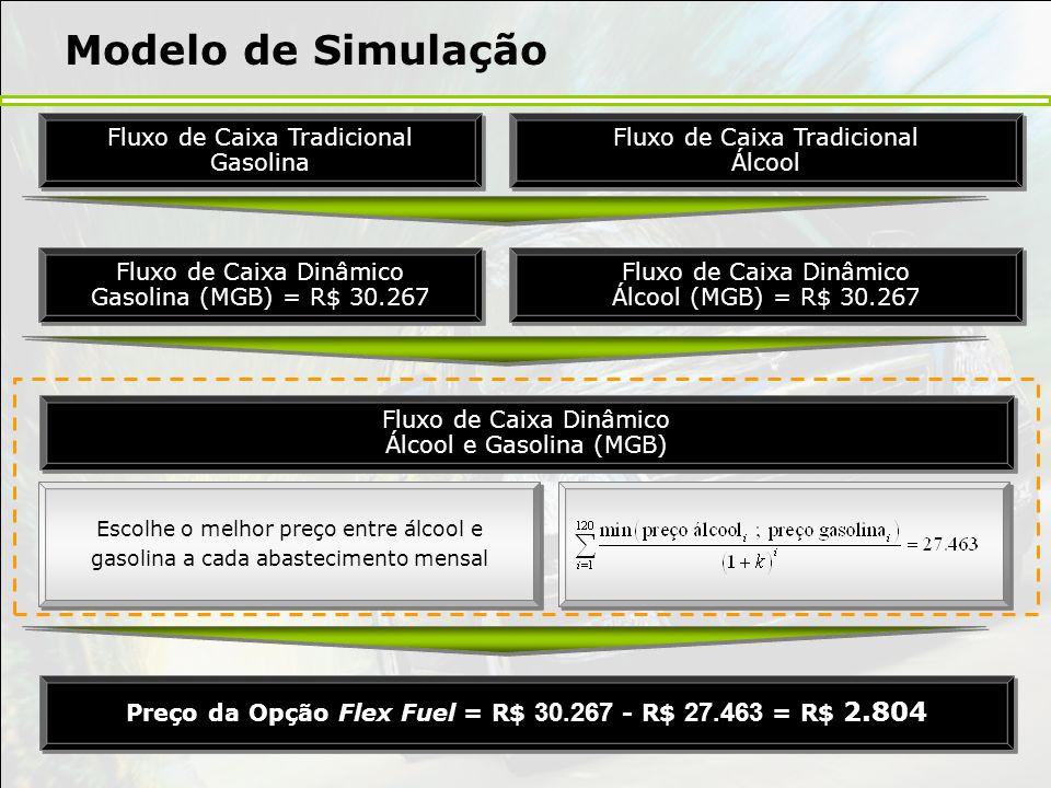 Preço da Opção Flex Fuel = R$ 30.267 - R$ 27.463 = R$ 2.804