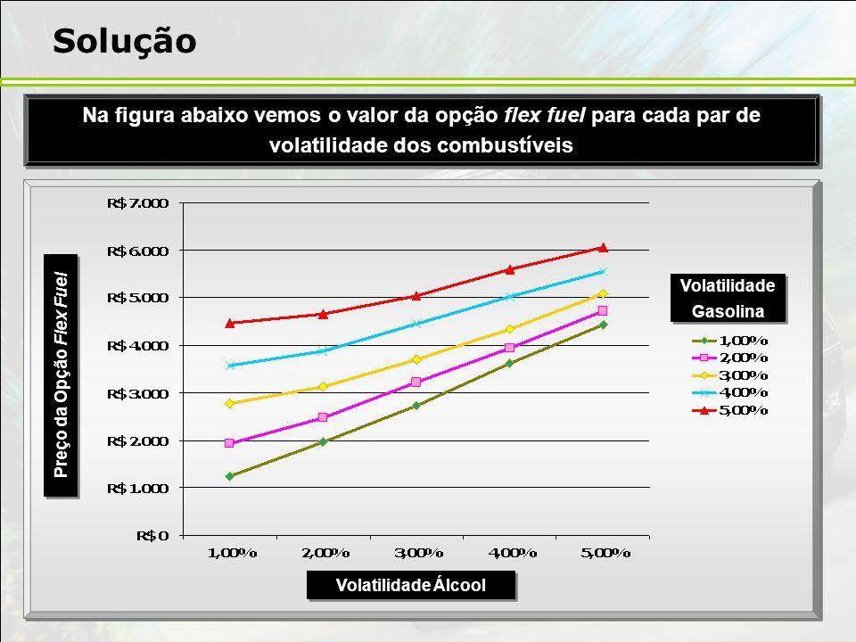 Volatilidade Gasolina Preço da Opção Flex Fuel