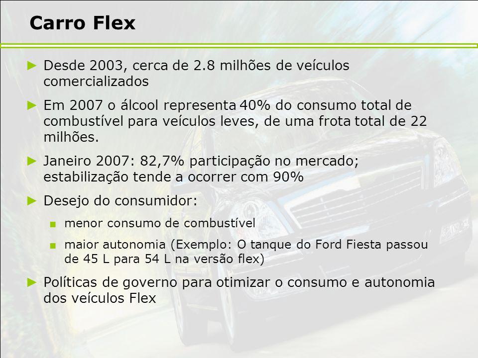 Carro Flex Desde 2003, cerca de 2.8 milhões de veículos comercializados.