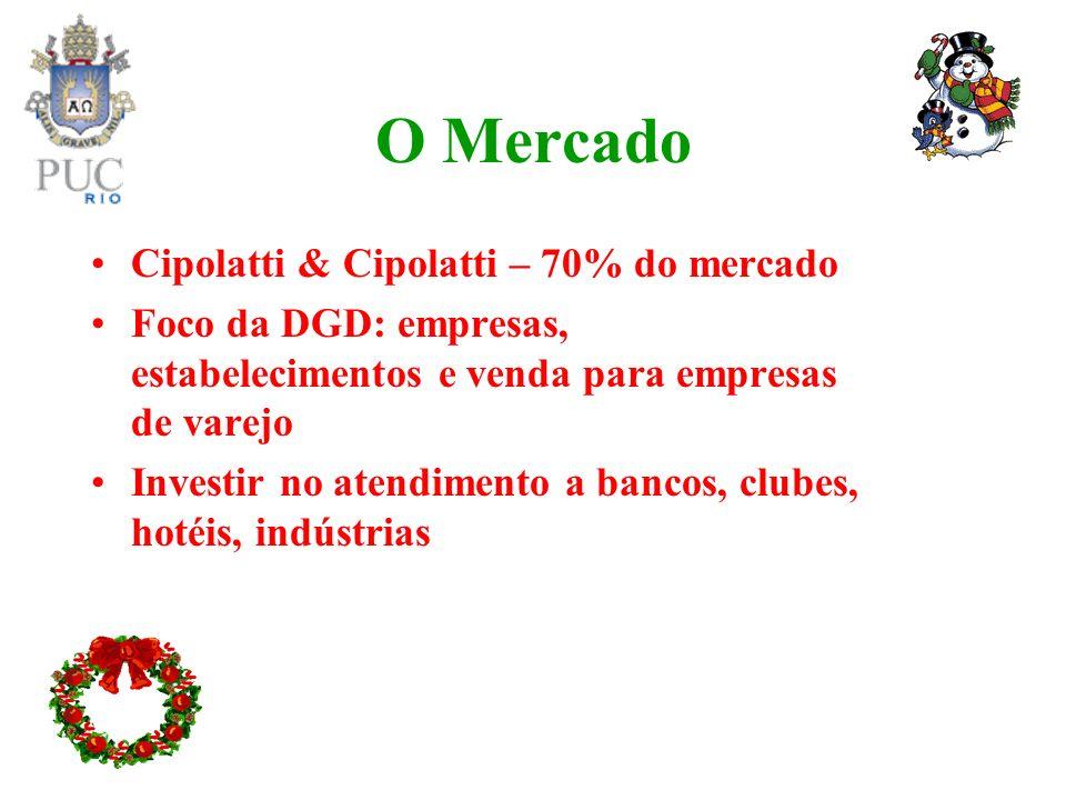 O Mercado Cipolatti & Cipolatti – 70% do mercado
