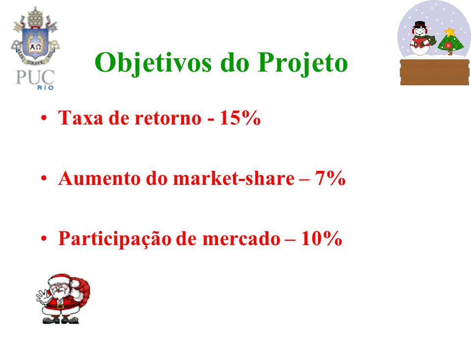 Objetivos do Projeto Taxa de retorno - 15%