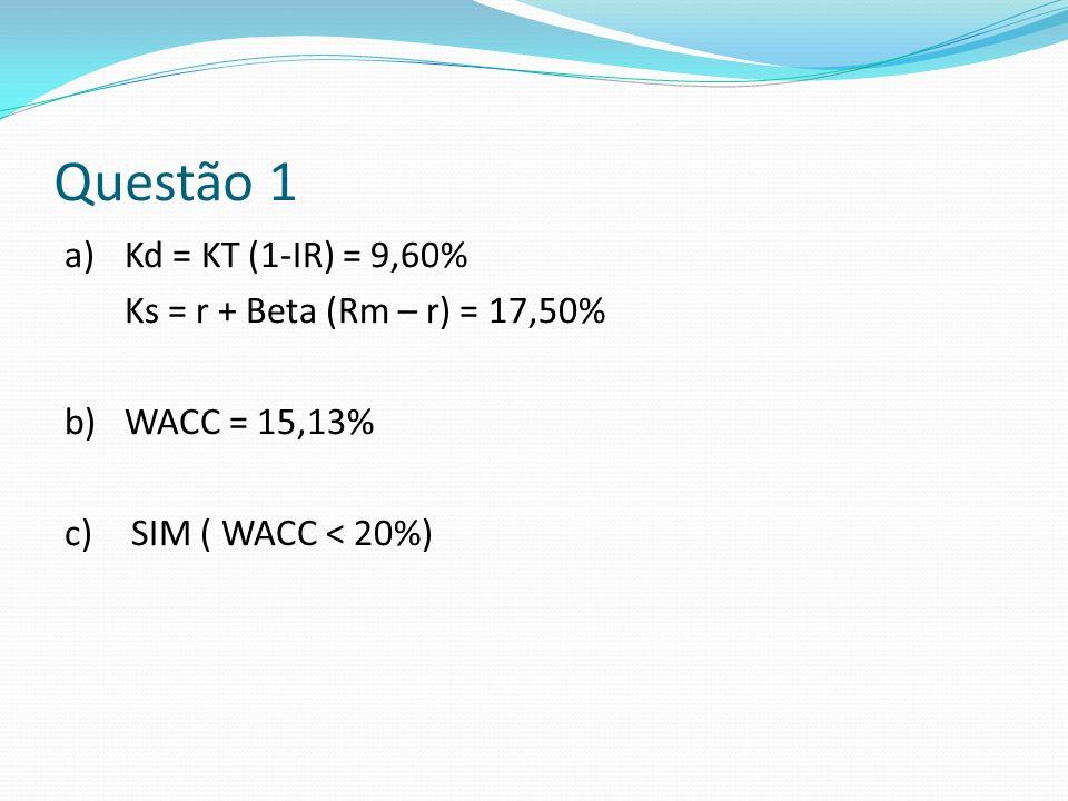 Questão 1 a) Kd = KT (1-IR) = 9,60% Ks = r + Beta (Rm – r) = 17,50% b) WACC = 15,13% c) SIM ( WACC < 20%)