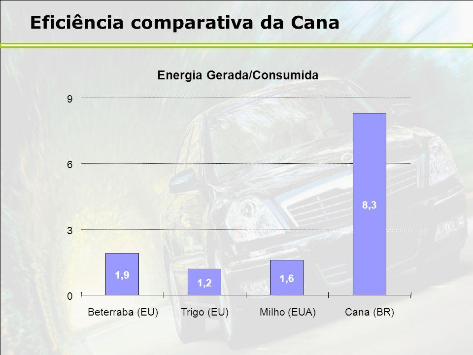 Eficiência comparativa da Cana