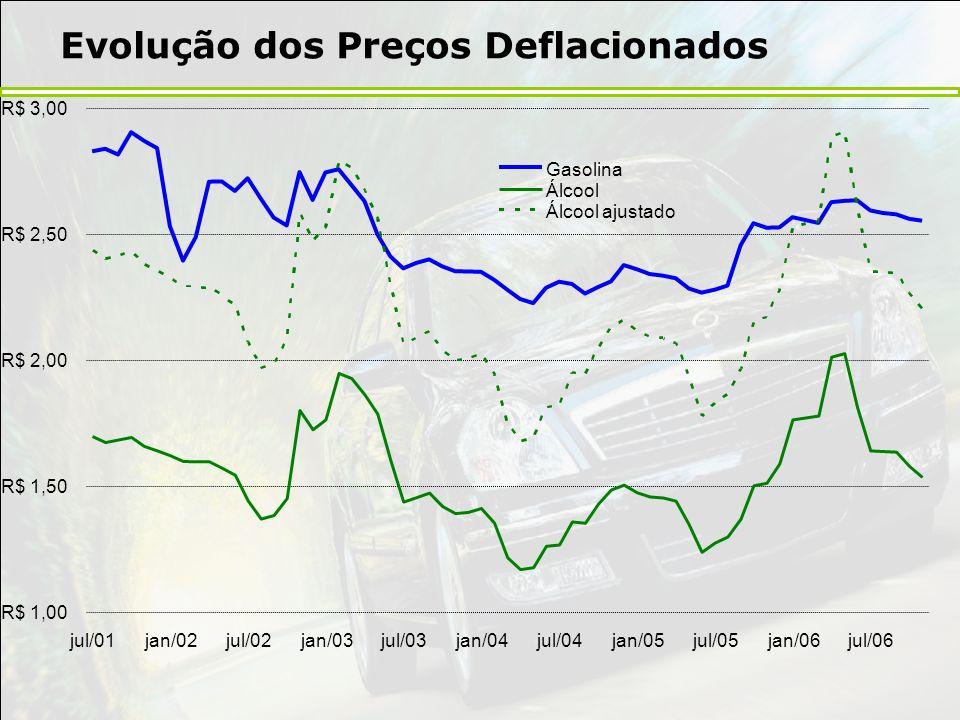 Evolução dos Preços Deflacionados