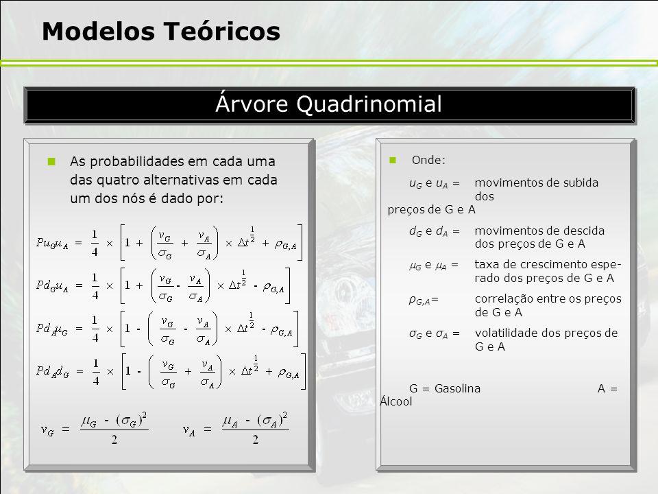 Modelos Teóricos Árvore Quadrinomial