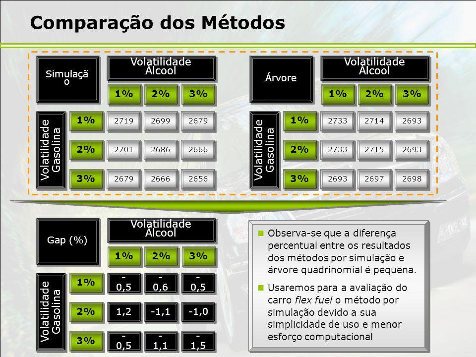 Comparação dos Métodos