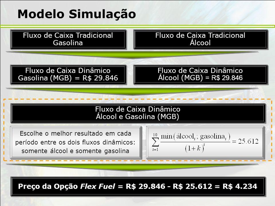 Preço da Opção Flex Fuel = R$ 29.846 - R$ 25.612 = R$ 4.234