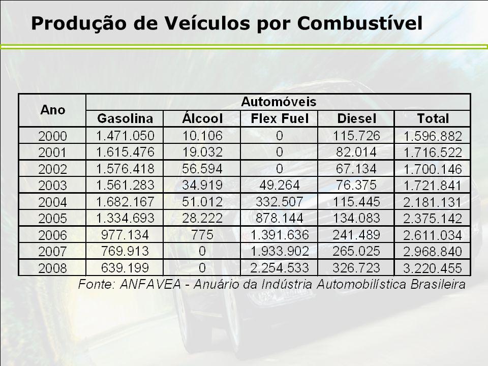 Produção de Veículos por Combustível