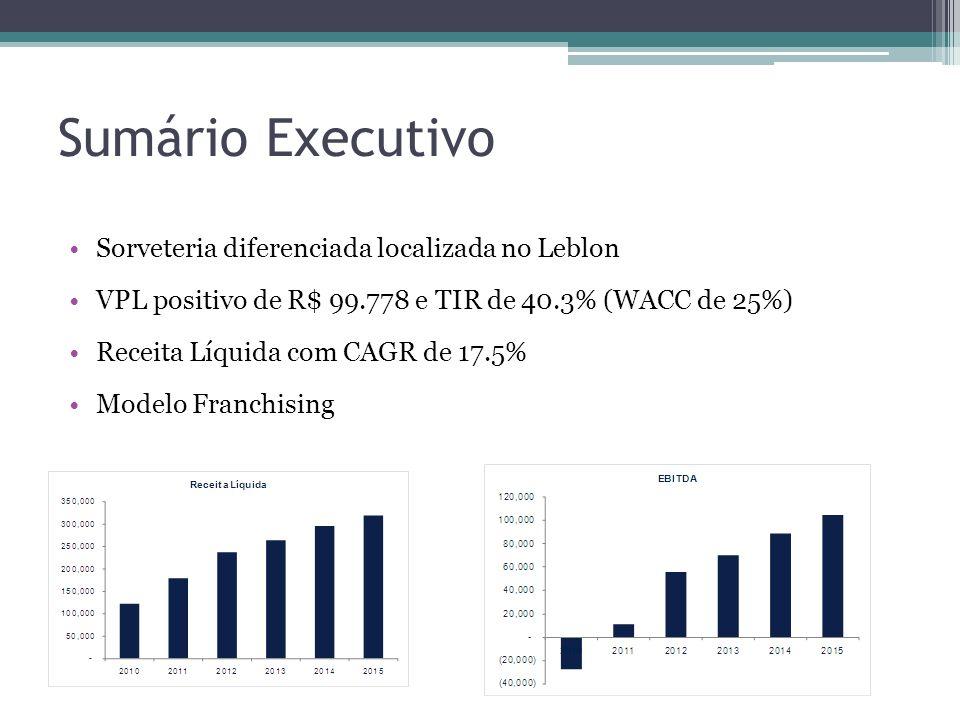 Sumário Executivo Sorveteria diferenciada localizada no Leblon