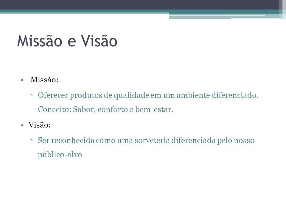Missão e Visão Missão: Oferecer produtos de qualidade em um ambiente diferenciado. Conceito: Sabor, conforto e bem-estar.