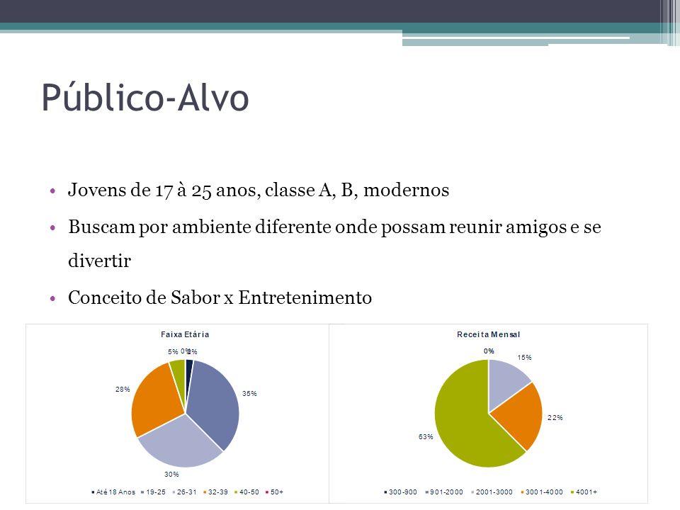 Público-Alvo Jovens de 17 à 25 anos, classe A, B, modernos