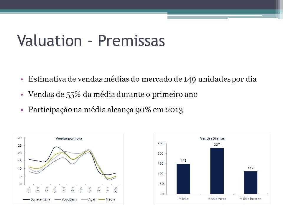 Valuation - PremissasEstimativa de vendas médias do mercado de 149 unidades por dia. Vendas de 55% da média durante o primeiro ano.