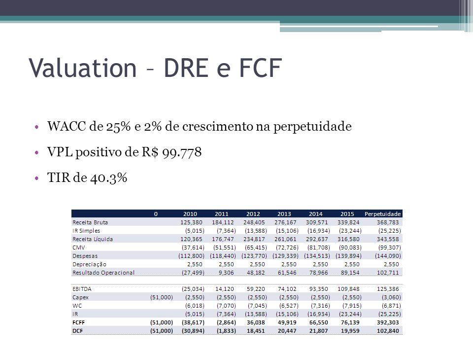 Valuation – DRE e FCF WACC de 25% e 2% de crescimento na perpetuidade