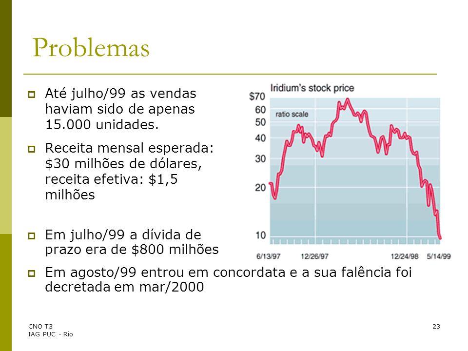 Problemas Até julho/99 as vendas haviam sido de apenas 15.000 unidades.