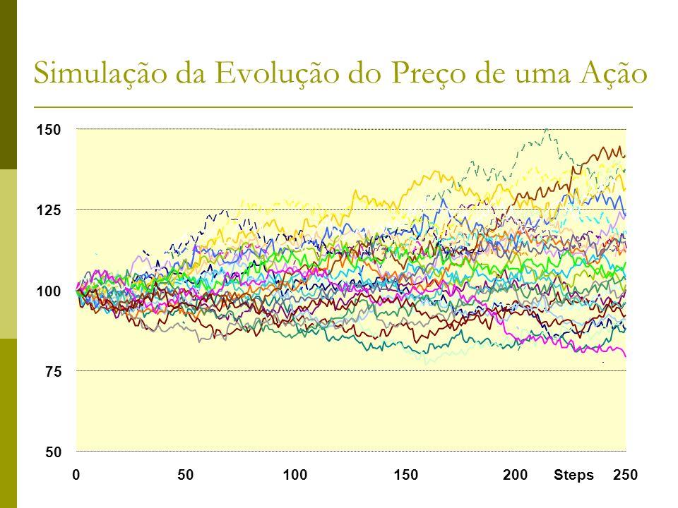 Simulação da Evolução do Preço de uma Ação