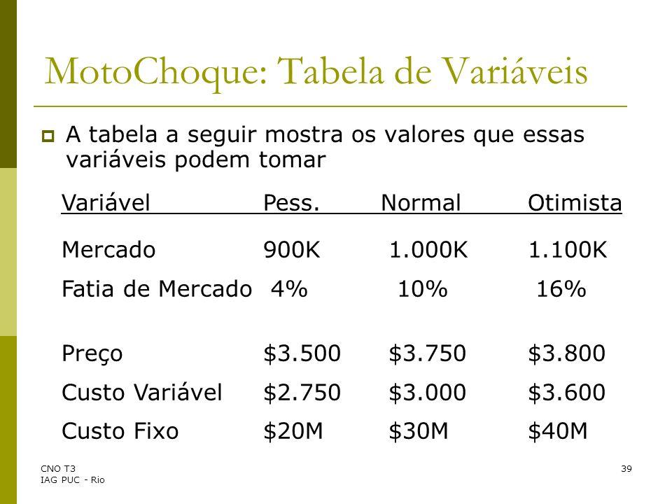 MotoChoque: Tabela de Variáveis