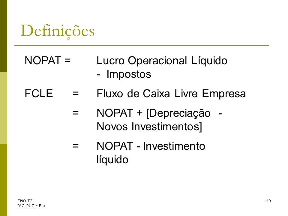 Definições NOPAT = Lucro Operacional Líquido - Impostos