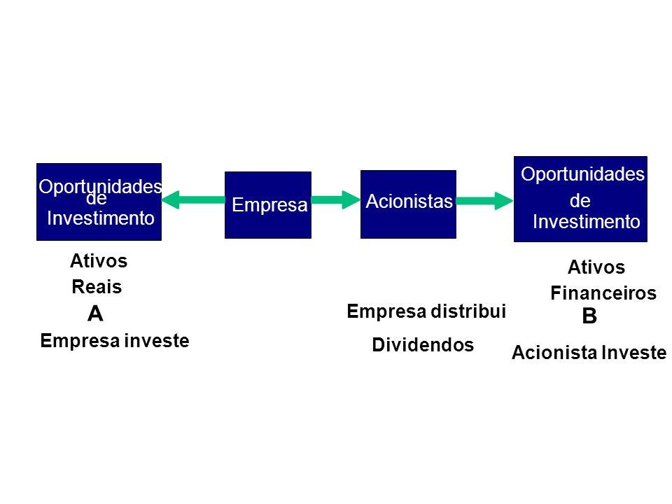 A B Oportunidades Oportunidades de Acionistas de Empresa Investimento
