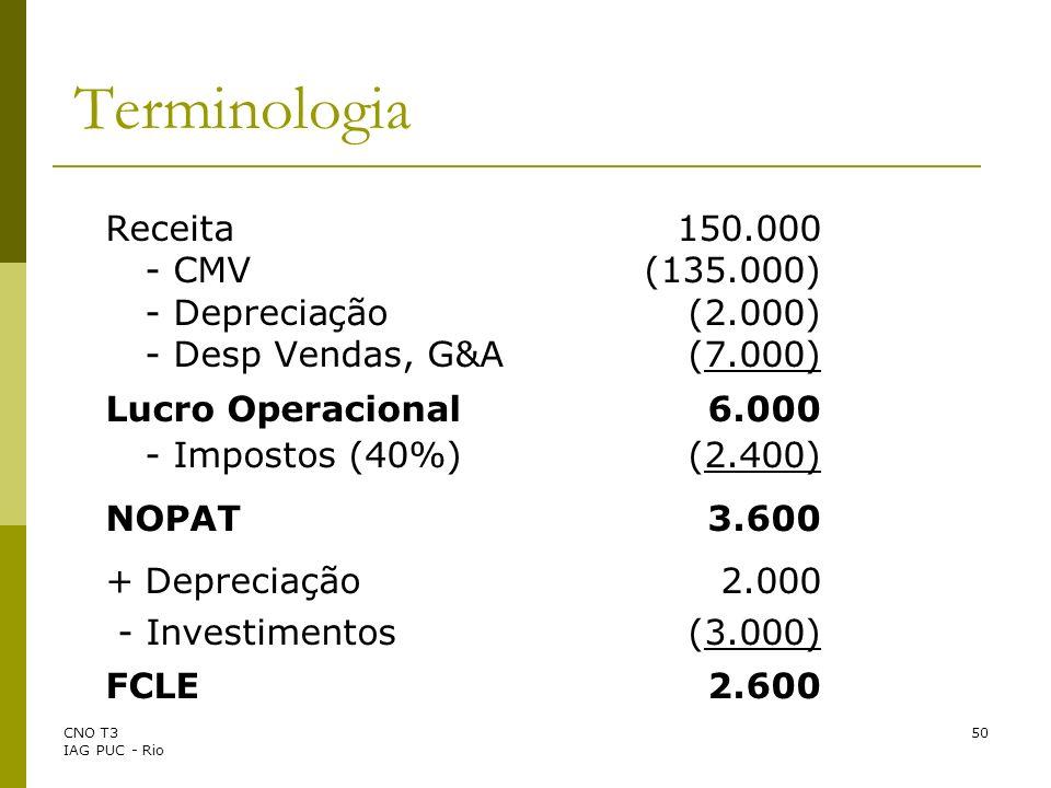 Terminologia Receita 150.000 - CMV (135.000) - Depreciação (2.000)
