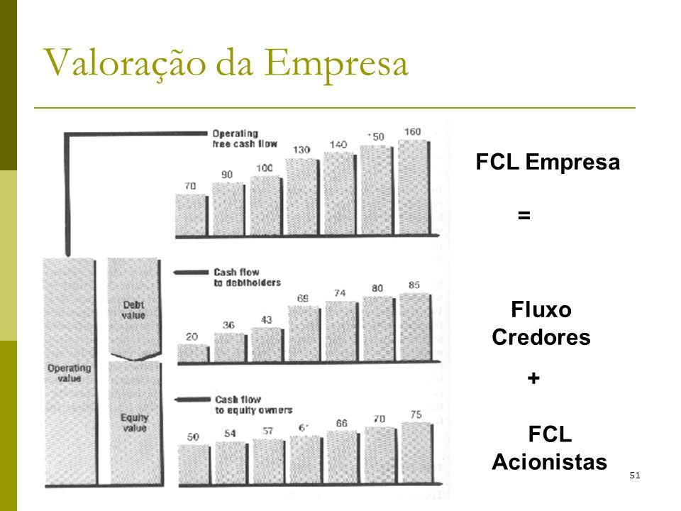 Valoração da Empresa FCL Empresa = Fluxo Credores + FCL Acionistas