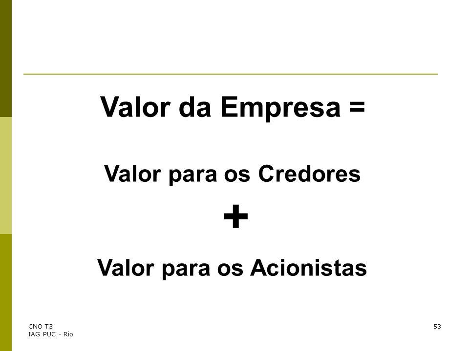Valor para os Acionistas